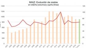 Evolución de costos en Maíz