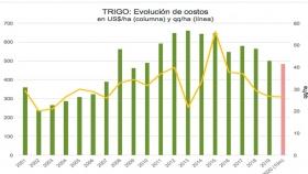 Evolución de costos en Trigo