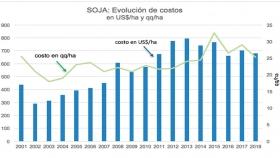 Evolución de costos en Soja de 1º