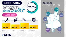 El Estado se queda con el 62,6% de la renta agrícola