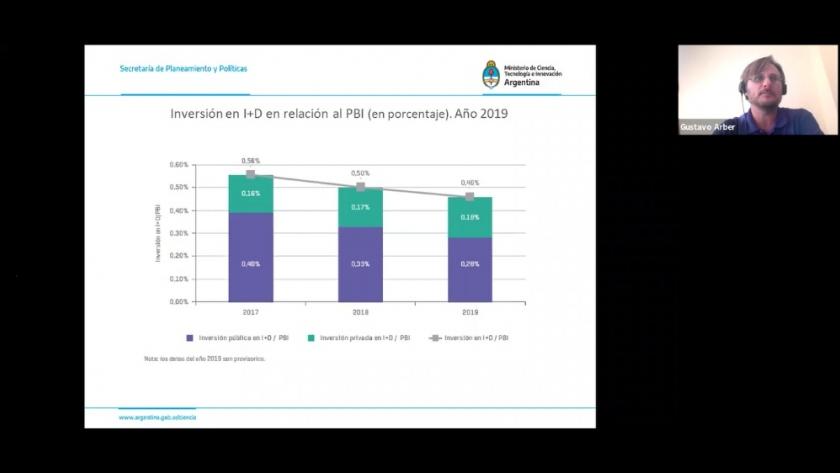 La inversión en I+D en Argentina cayó un 28% en el período 2015-2019